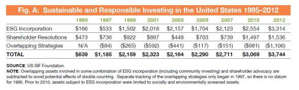 US SIF ESG Investing Trend